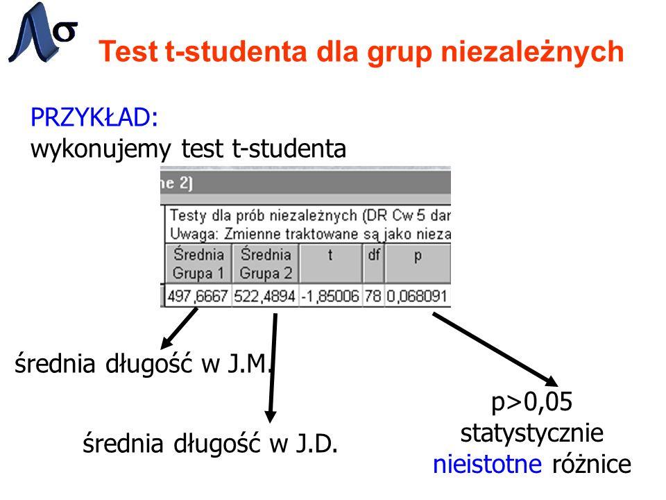 Test t-studenta dla grup niezależnych PRZYKŁAD: wykonujemy test t-studenta p>0,05 statystycznie nieistotne różnice średnia długość w J.M.