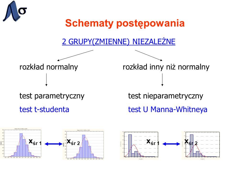 Schematy postępowania 2 GRUPY(ZMIENNE) NIEZALEŻNE rozkład normalnyrozkład inny niż normalny test parametryczny test t-studenta test nieparametryczny test U Manna-Whitneya x śr 1 x śr 2 x śr 1 x śr 2