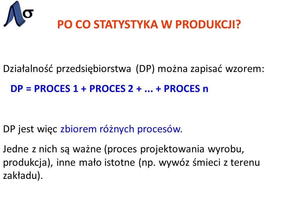PO CO STATYSTYKA W PRODUKCJI? Działalność przedsiębiorstwa (DP) można zapisać wzorem: DP = PROCES 1 + PROCES 2 +... + PROCES n DP jest więc zbiorem ró