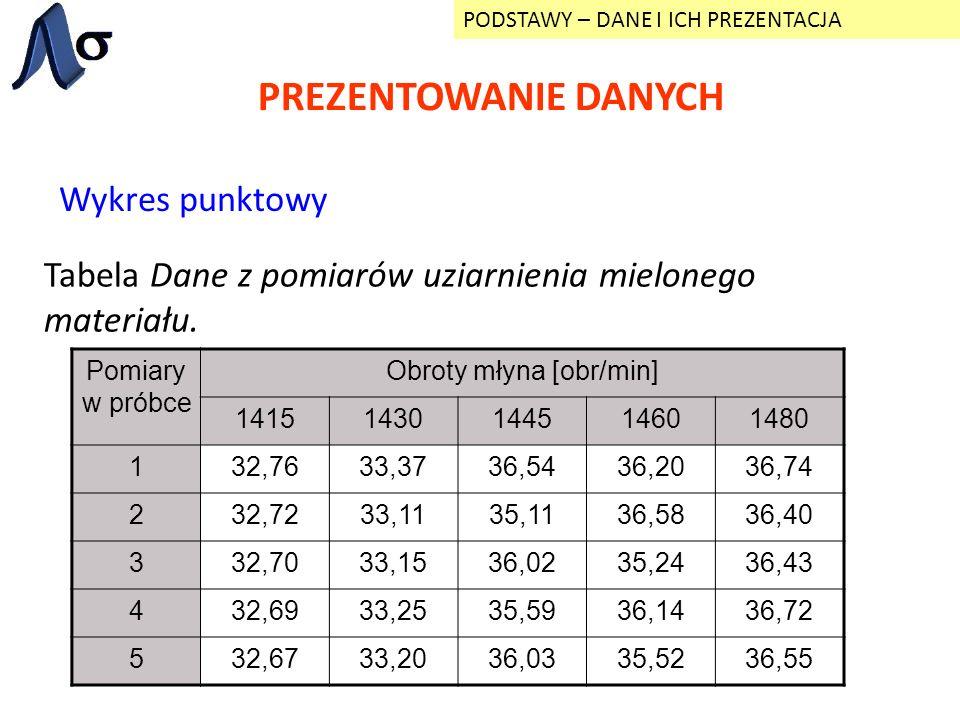 PREZENTOWANIE DANYCH PODSTAWY – DANE I ICH PREZENTACJA Wykres punktowy Tabela Dane z pomiarów uziarnienia mielonego materiału. Pomiary w próbce Obroty