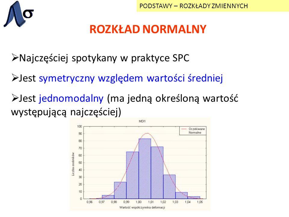 ROZKŁAD NORMALNY PODSTAWY – ROZKŁADY ZMIENNYCH Najczęściej spotykany w praktyce SPC Jest symetryczny względem wartości średniej Jest jednomodalny (ma