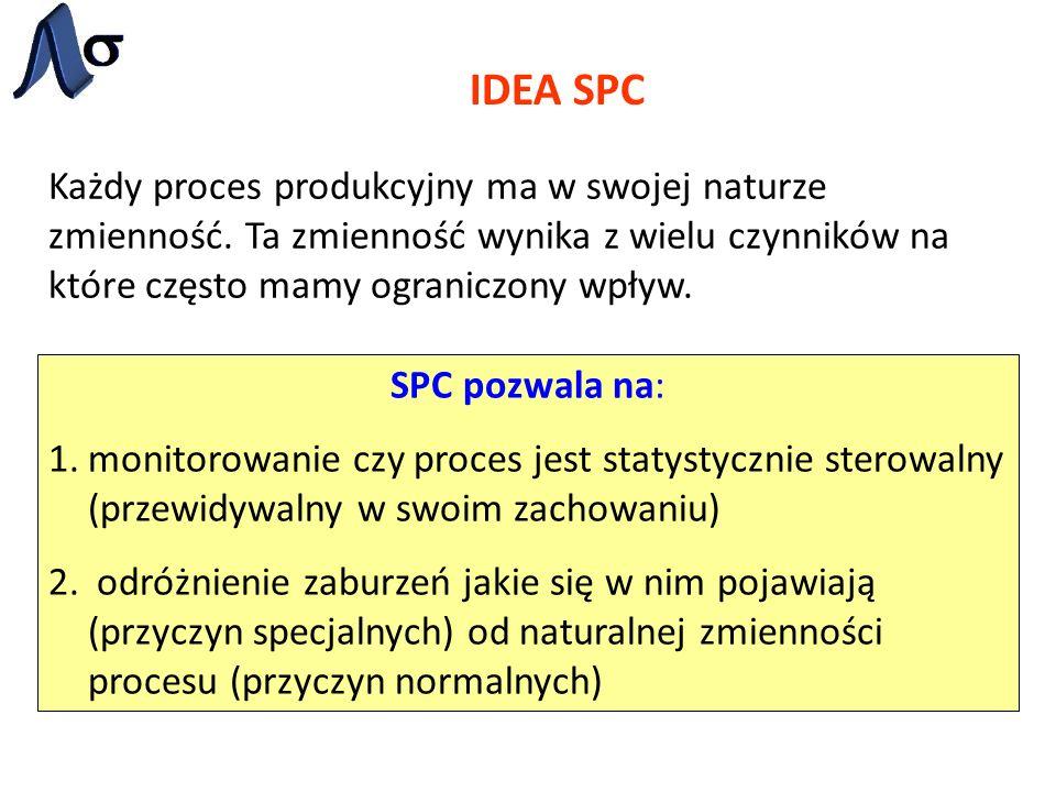 IDEA SPC Każdy proces produkcyjny ma w swojej naturze zmienność. Ta zmienność wynika z wielu czynników na które często mamy ograniczony wpływ. SPC poz