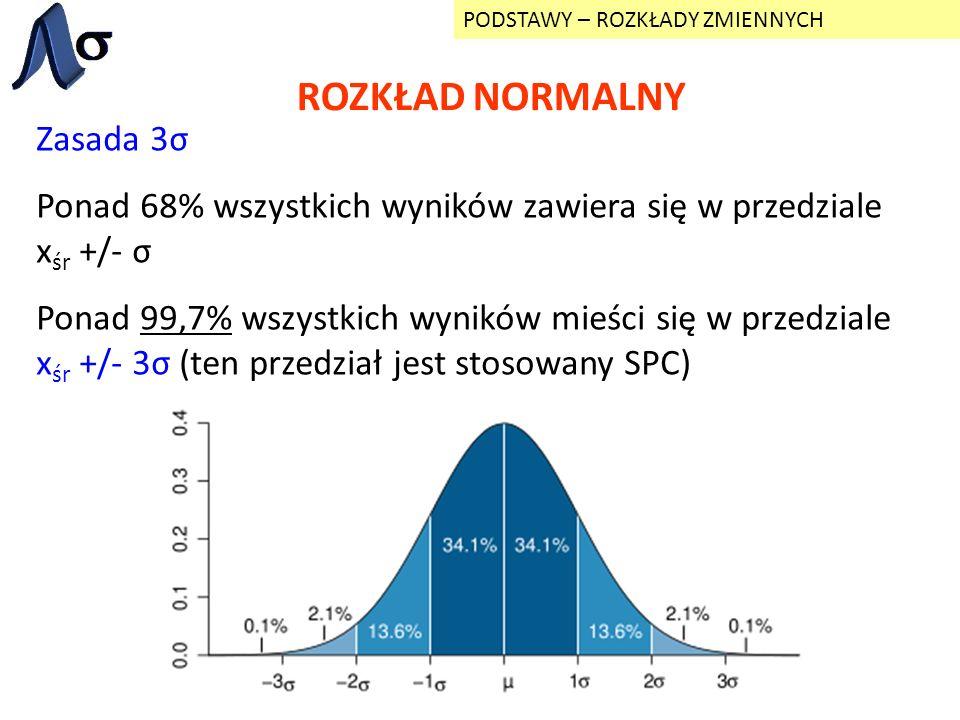 ROZKŁAD NORMALNY PODSTAWY – ROZKŁADY ZMIENNYCH Zasada 3σ Ponad 68% wszystkich wyników zawiera się w przedziale x śr +/- σ Ponad 99,7% wszystkich wynik