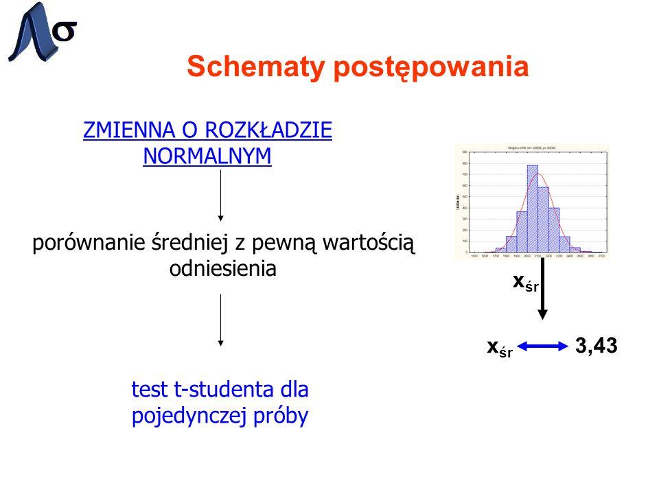 Schematy postępowania ZMIENNA O ROZKŁADZIE NORMALNYM porównanie średniej z pewną wartością odniesienia test t-studenta dla pojedynczej próby x śr 3,43