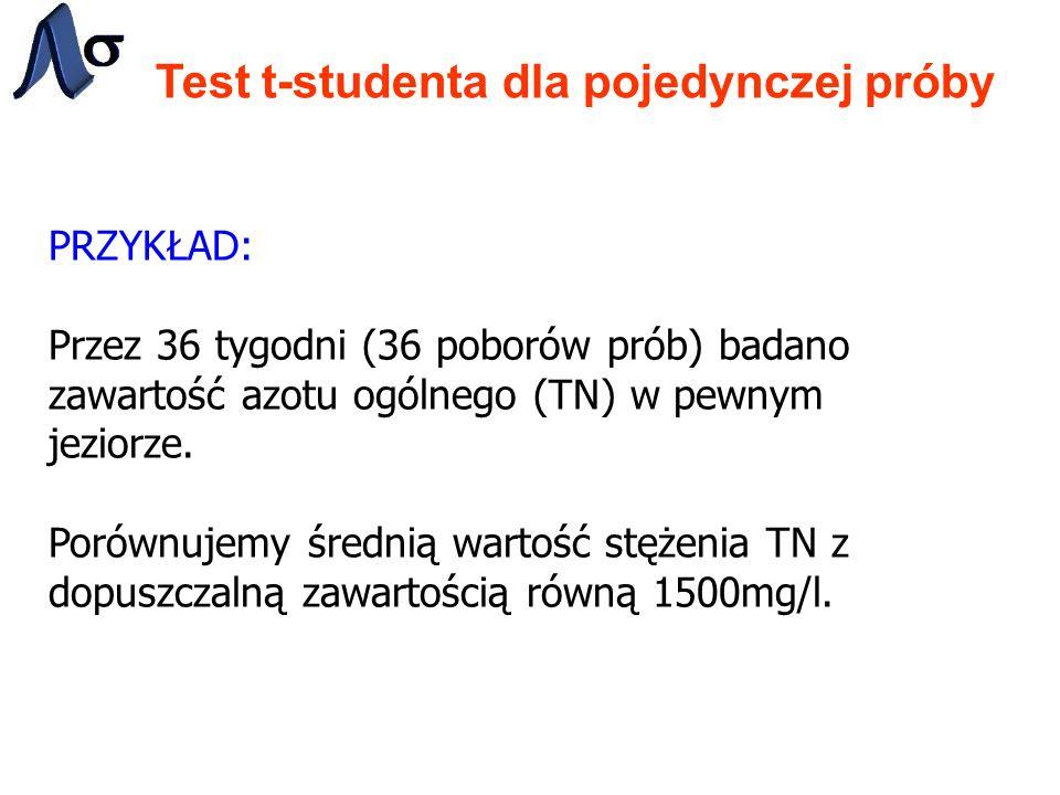 Test t-studenta dla pojedynczej próby PRZYKŁAD: Przez 36 tygodni (36 poborów prób) badano zawartość azotu ogólnego (TN) w pewnym jeziorze. Porównujemy