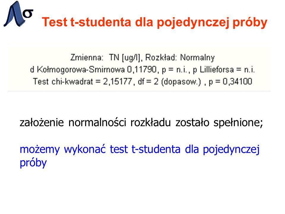 Test t-studenta dla pojedynczej próby założenie normalności rozkładu zostało spełnione; możemy wykonać test t-studenta dla pojedynczej próby