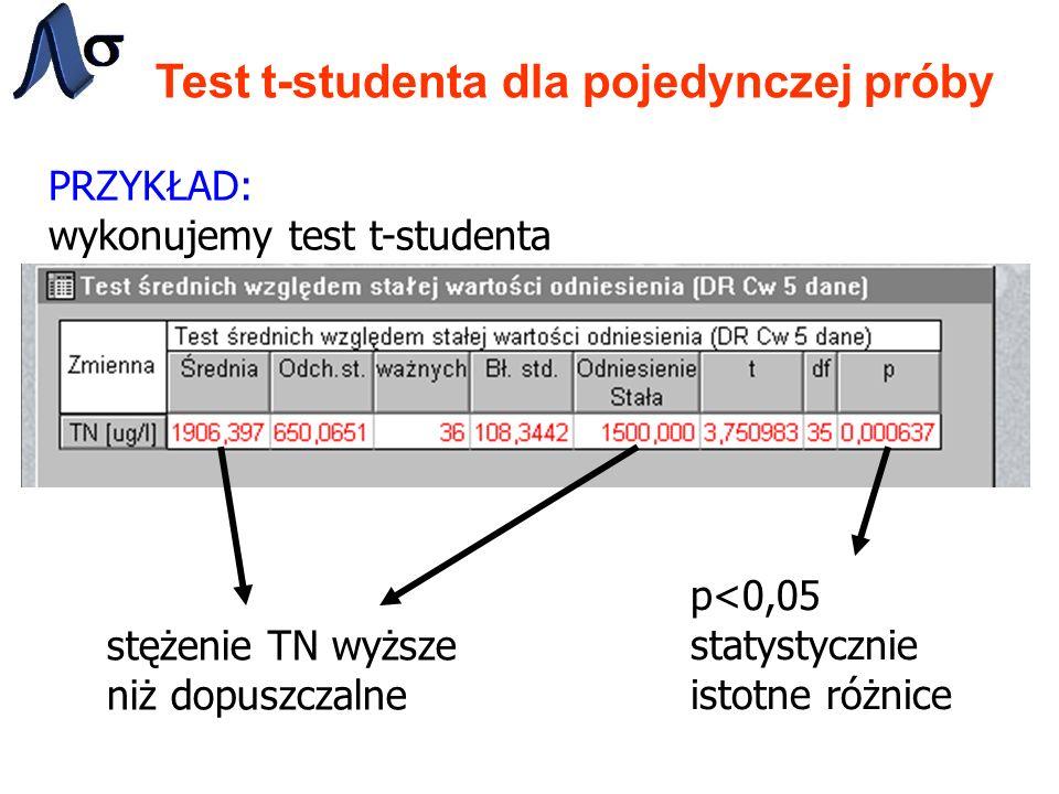 Test t-studenta dla pojedynczej próby PRZYKŁAD: wykonujemy test t-studenta p<0,05 statystycznie istotne różnice stężenie TN wyższe niż dopuszczalne
