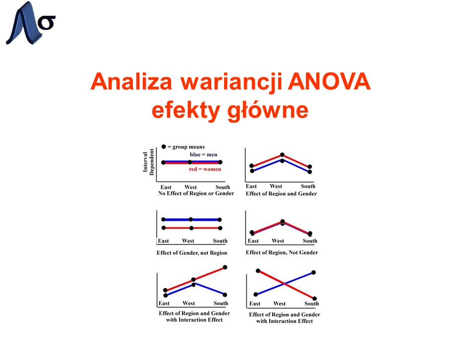 Interpretacja wyników analizy ANOVA ANOVA efektów głównych Etykiety kolumn Określa, pomiędzy jakimi podgrupami zachodzą porównania