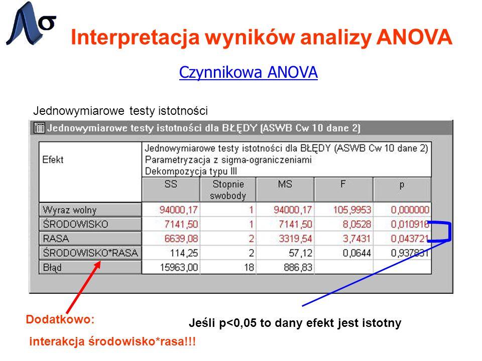 Interpretacja wyników analizy ANOVA Czynnikowa ANOVA Jednowymiarowe testy istotności Jeśli p<0,05 to dany efekt jest istotny Dodatkowo: interakcja śro