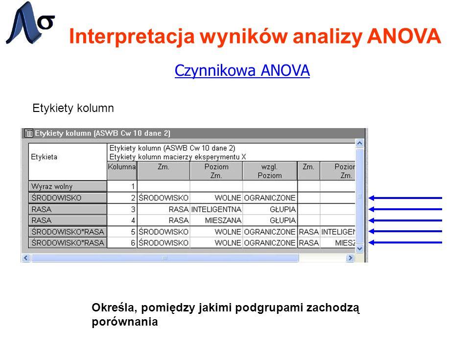 Interpretacja wyników analizy ANOVA Czynnikowa ANOVA Etykiety kolumn Określa, pomiędzy jakimi podgrupami zachodzą porównania