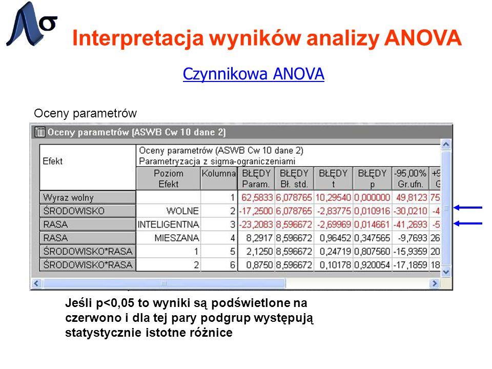 Interpretacja wyników analizy ANOVA Czynnikowa ANOVA Oceny parametrów Jeśli p<0,05 to wyniki są podświetlone na czerwono i dla tej pary podgrup występ