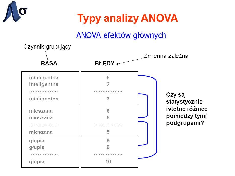 Typy analizy ANOVA ANOVA efektów głównych RASABŁĘDY inteligentna …………….. mieszana …………….. głupia …………….. 5 2 3 6 5 5 8 9 10 …………….. Czy są statystyczn
