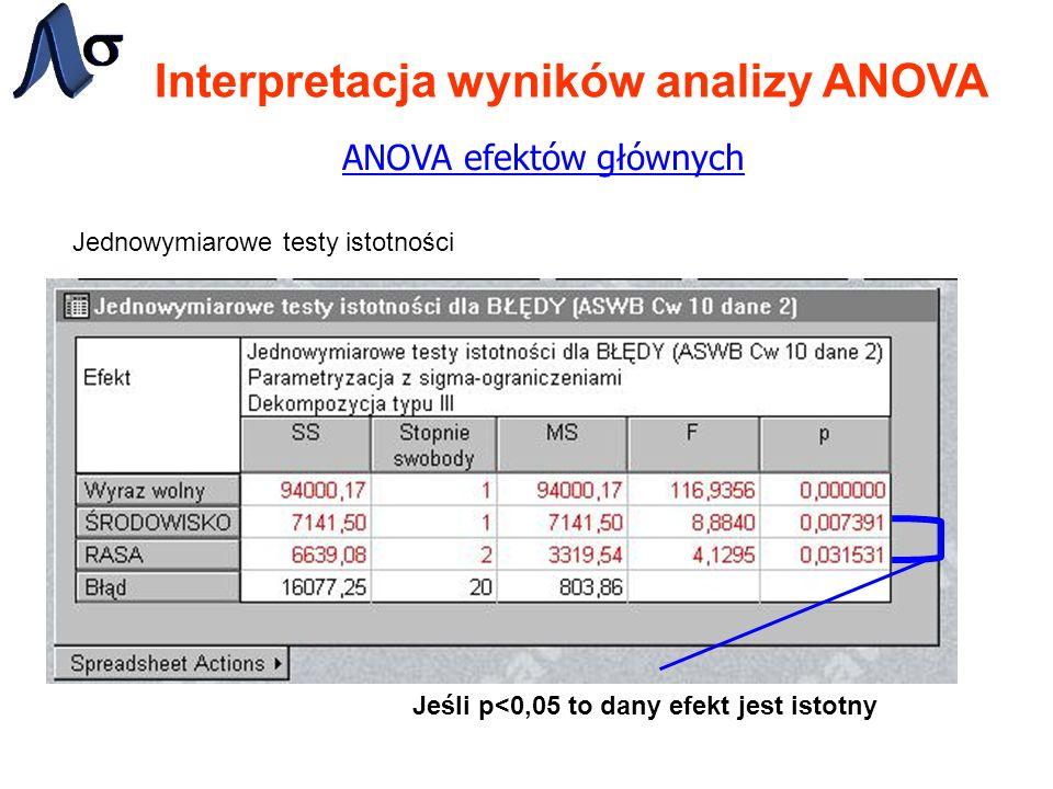 Interpretacja wyników analizy ANOVA ANOVA efektów głównych Jednowymiarowe testy istotności Jeśli p<0,05 to dany efekt jest istotny