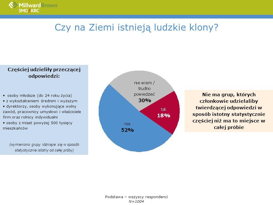Czy zwiększenie liczby kobiet na stanowiskach profesorskich w polskich uniwersytetach może według Pana(i) spowodować obniżenie prestiżu tego zawodu.