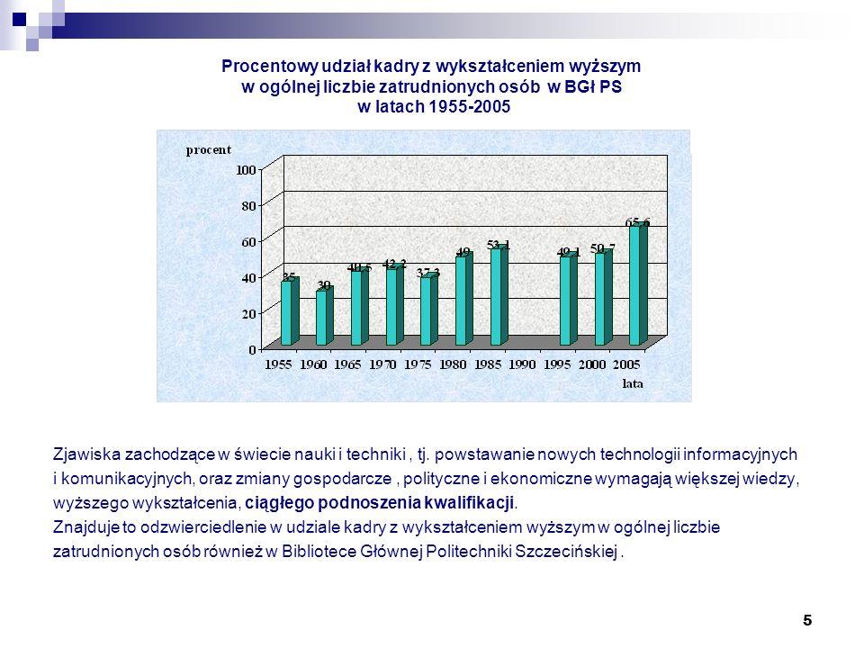 5 Procentowy udział kadry z wykształceniem wyższym w ogólnej liczbie zatrudnionych osób w BGł PS w latach 1955-2005 Zjawiska zachodzące w świecie nauk