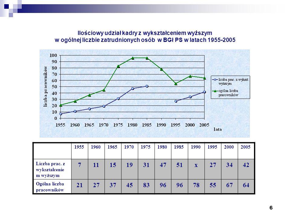 6 Ilościowy udział kadry z wykształceniem wyższym w ogólnej liczbie zatrudnionych osób w BGł PS w latach 1955-2005 19551960196519701975198019851990199