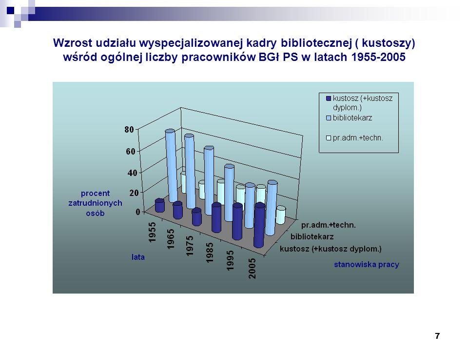 7 Wzrost udziału wyspecjalizowanej kadry bibliotecznej ( kustoszy) wśród ogólnej liczby pracowników BGł PS w latach 1955-2005