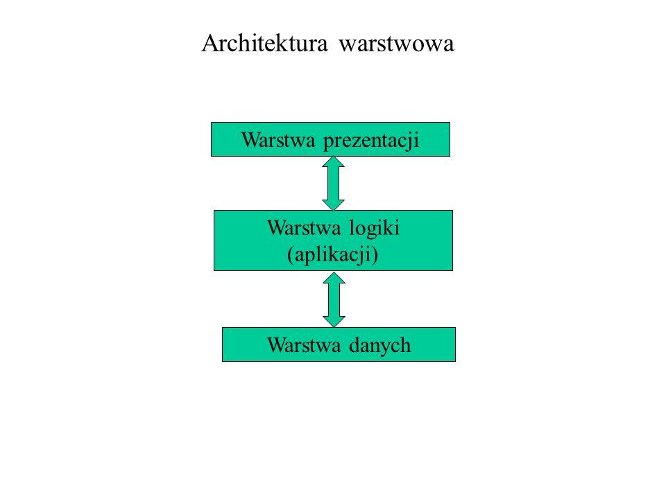 Architektura warstwowa Warstwa prezentacji Warstwa logiki (aplikacji) Warstwa danych