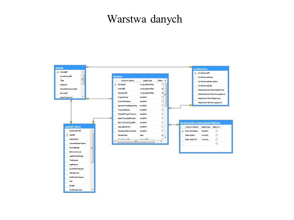 Źródła danych Bazy danych Access, MS Sql, inne Pliki XML - formaty typu SiteMap - inne formaty XML Obiekty (tablice, kolekcje itp..) Pliki tekstowe i inne