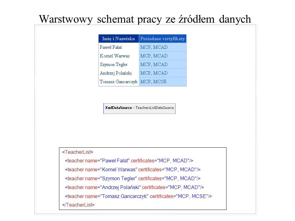 DataSet Przykład kodu (źródło: msdn) // Assumes a valid SqlConnection object named connection.