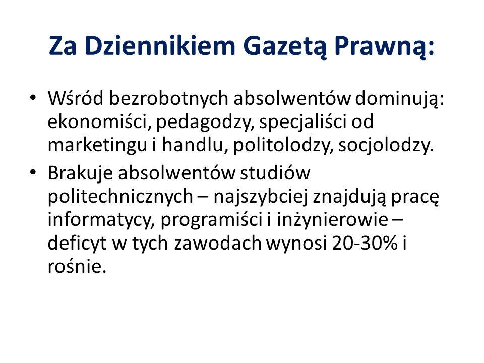 Za Dziennikiem Gazetą Prawną: Wśród bezrobotnych absolwentów dominują: ekonomiści, pedagodzy, specjaliści od marketingu i handlu, politolodzy, socjolo