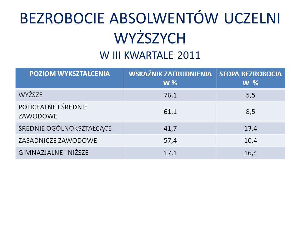 BEZROBOCIE ABSOLWENTÓW UCZELNI WYŻSZYCH W III KWARTALE 2011 POZIOM WYKSZTAŁCENIA WSKAŹNIK ZATRUDNIENIA W % STOPA BEZROBOCIA W % WYŻSZE 76,15,5 POLICEA