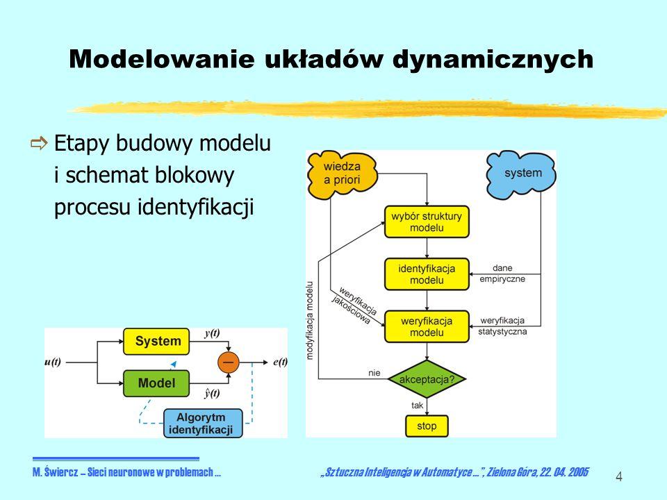 4 Modelowanie układów dynamicznych Etapy budowy modelu i schemat blokowy procesu identyfikacji M. Świercz – Sieci neuronowe w problemach... Sztuczna I