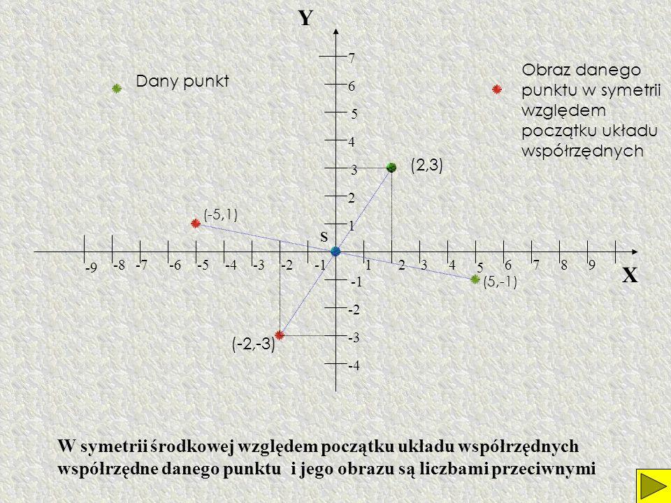 X Y 12346789-2-3-4-5-6-7-8 -9 1 2 3 4 5 6 7 -2 -3 -4 S (0, 2)(4, 2) (2, 5) (0,-2) (-4,-2) (-2,-5) Jak uzyskać obraz figury w symetrii względem początku układu współrzędnych?