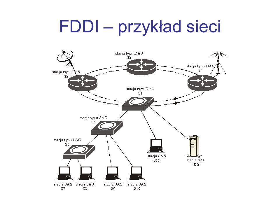 Niezawodność FDDI Optyczny układ obejścia (ang.optical bypass) Układ dodatkowego łącza (ang.