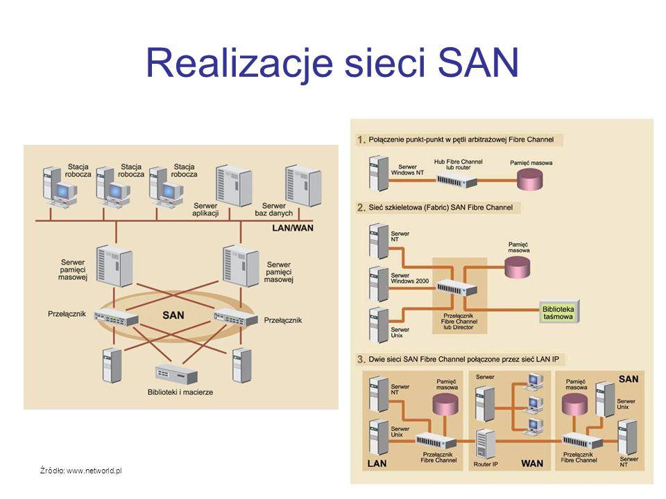 Komponenty sieci SAN Serwery (wymagana karta sieciowa HBA do Fibre Channel oraz odpowiednie oprogramowanie) Infrastruktura SAN (przełączniki Fibre Channel, okablowanie) Macierz dyskowa RAID Biblioteki taśmowe, optyczne i magnetooptyczne (służą do archiwizacji danych i backupu) Oprogramowanie zarządzające