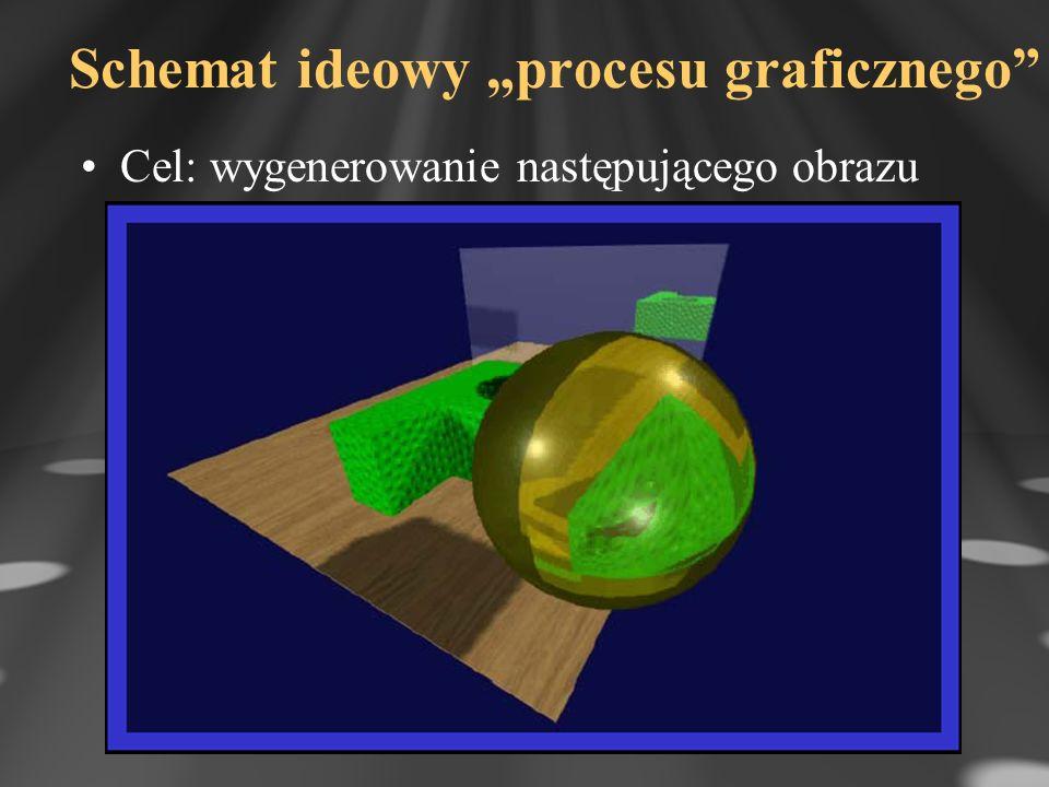 Schemat ideowy procesu graficznego Cel: wygenerowanie następującego obrazu