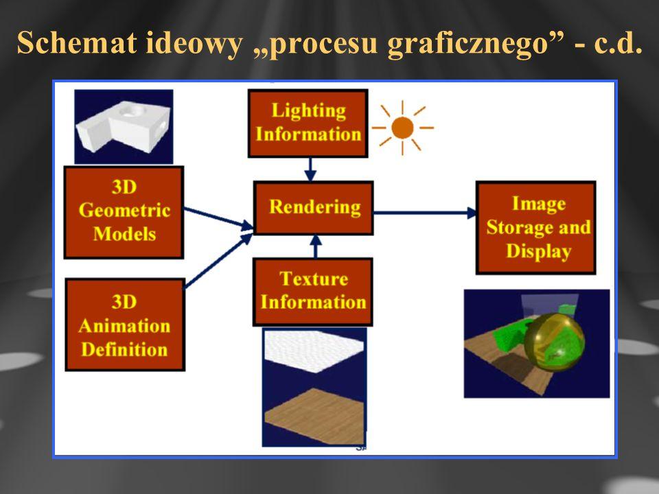 Schemat ideowy procesu graficznego - c.d.