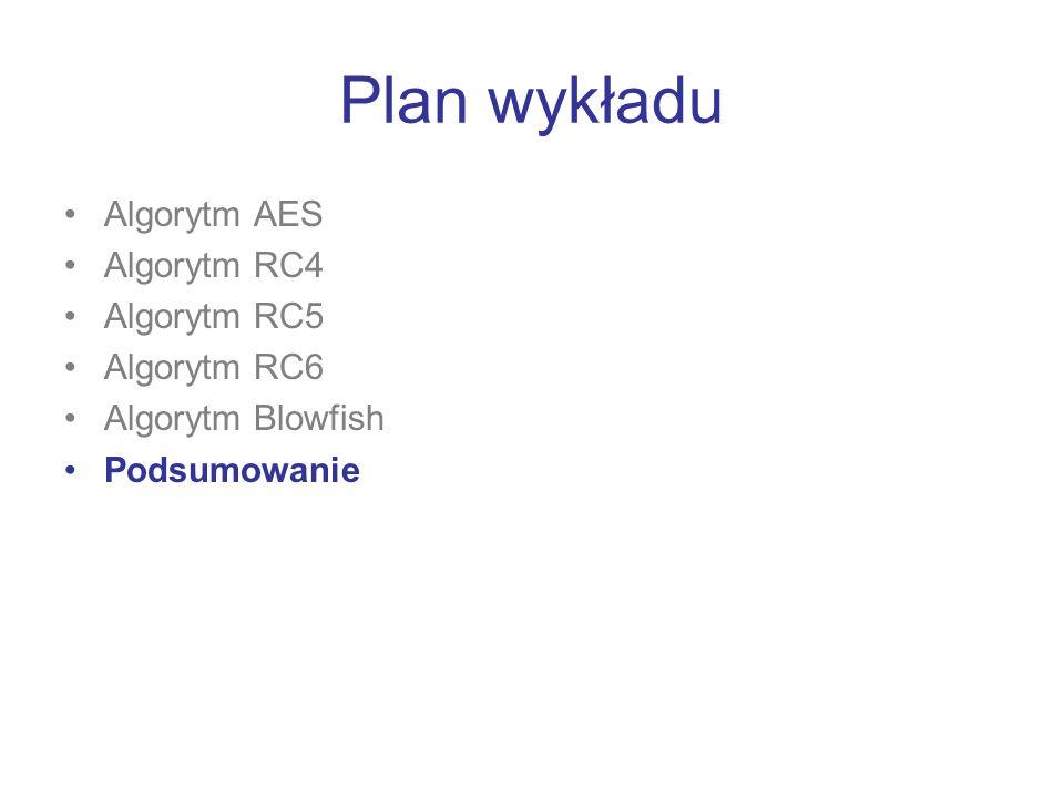Plan wykładu Algorytm AES Algorytm RC4 Algorytm RC5 Algorytm RC6 Algorytm Blowfish Podsumowanie