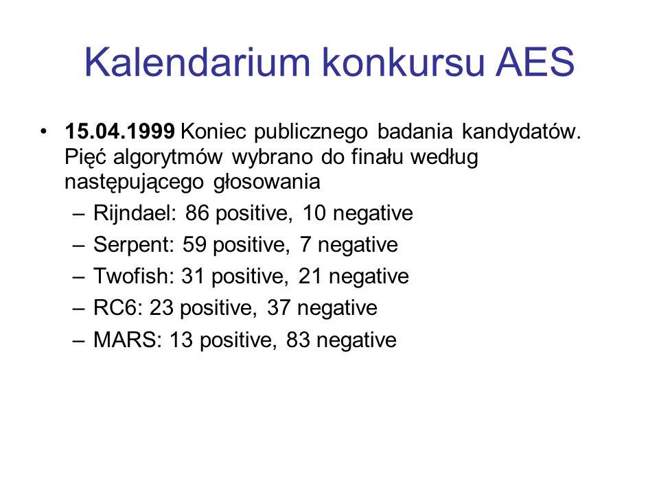 Kalendarium konkursu AES 15.04.1999 Koniec publicznego badania kandydatów. Pięć algorytmów wybrano do finału według następującego głosowania –Rijndael