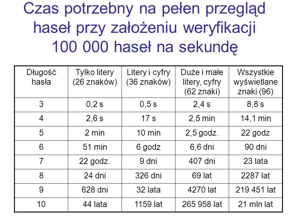 Czas potrzebny na pełen przegląd haseł przy założeniu weryfikacji 100 000 haseł na sekundę Długość hasła Tylko litery (26 znaków) Litery i cyfry (36 z