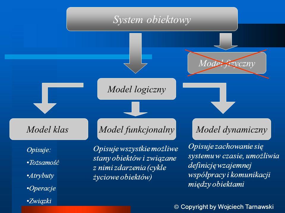 System obiektowy Model fizyczny Model logiczny Model klas Model funkcjonalny Model dynamiczny Opisuje: Tożsamość Atrybuty Operacje Związki Opisuje wsz