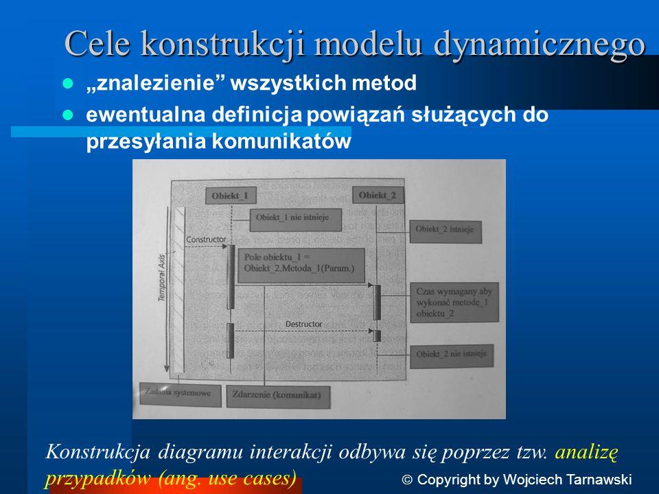 Cele konstrukcji modelu dynamicznego znalezienie wszystkich metod ewentualna definicja powiązań służących do przesyłania komunikatów Copyright by Wojc