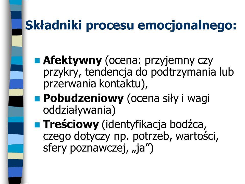 Składniki procesu emocjonalnego: Afektywny (ocena: przyjemny czy przykry, tendencja do podtrzymania lub przerwania kontaktu), Pobudzeniowy (ocena siły
