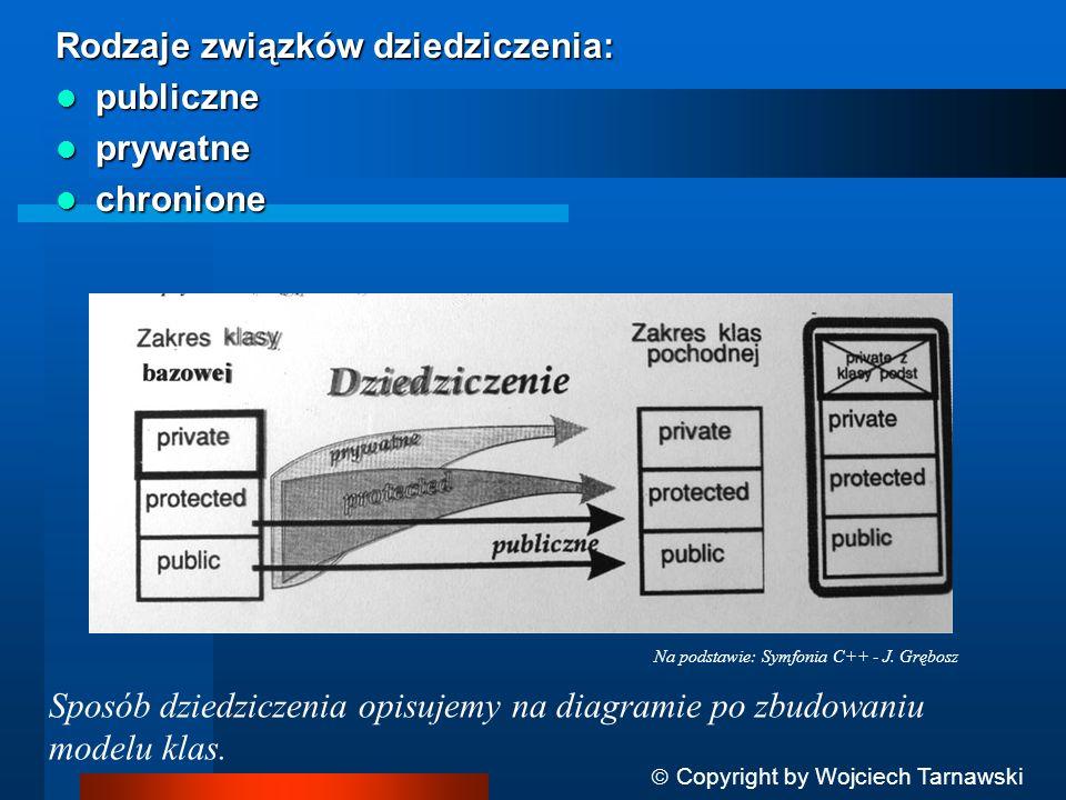 Rodzaje związków dziedziczenia: publiczne publiczne prywatne prywatne chronione chronione Na podstawie: Symfonia C++ - J. Grębosz Copyright by Wojciec