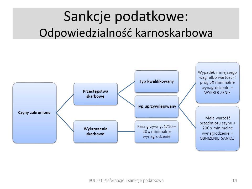 Sankcje podatkowe: Odpowiedzialność karnoskarbowa Czyny zabronione Przestępstwa skarbowe Typ kwalifikowanyTyp uprzywilejowany Wypadek mniejszego wagi