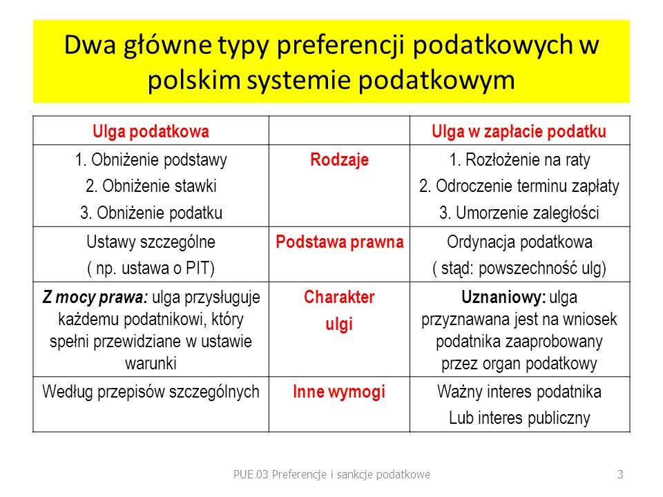 Dwa główne typy preferencji podatkowych w polskim systemie podatkowym Ulga podatkowaUlga w zapłacie podatku 1. Obniżenie podstawy 2. Obniżenie stawki