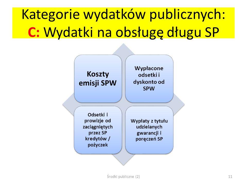 Kategorie wydatków publicznych: C: Wydatki na obsługę długu SP Koszty emisji SPW Wypłacone odsetki i dyskonto od SPW Odsetki i prowizje od zaciągnięty