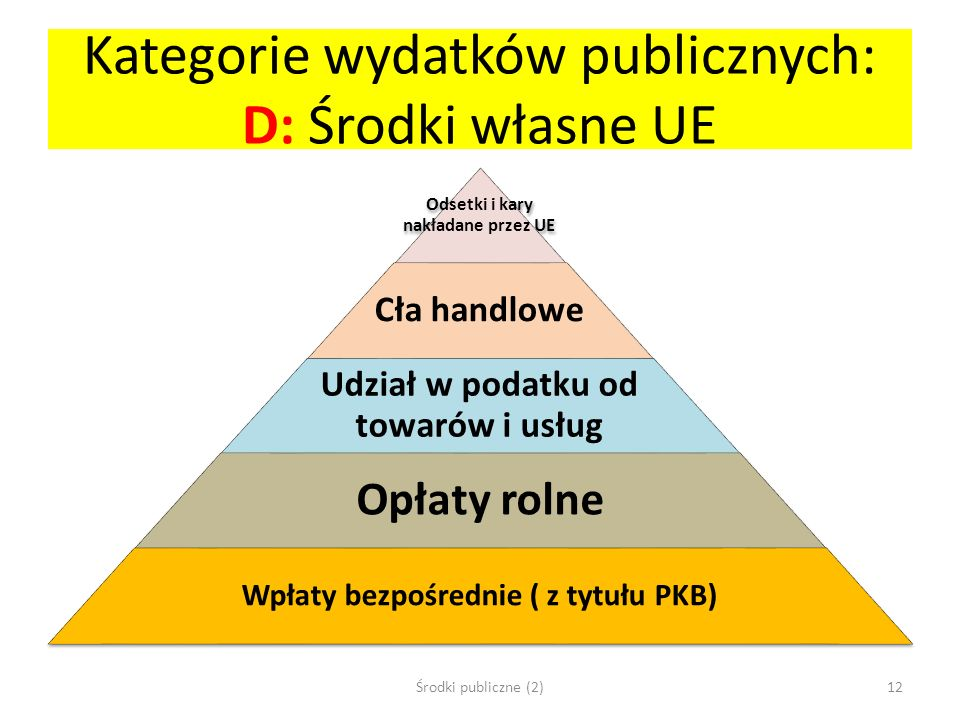 Kategorie wydatków publicznych: D: Środki własne UE Odsetki i kary nakładane przez UE Cła handlowe Udział w podatku od towarów i usług Opłaty rolne Wp