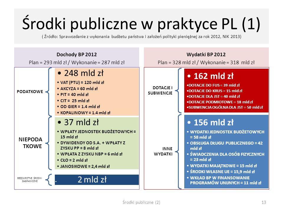 Środki publiczne w praktyce PL (1) ( Źródło: Sprawozdanie z wykonania budżetu państwa i założeń polityki pieniężnej za rok 2012, NIK 2013) Dochody BP