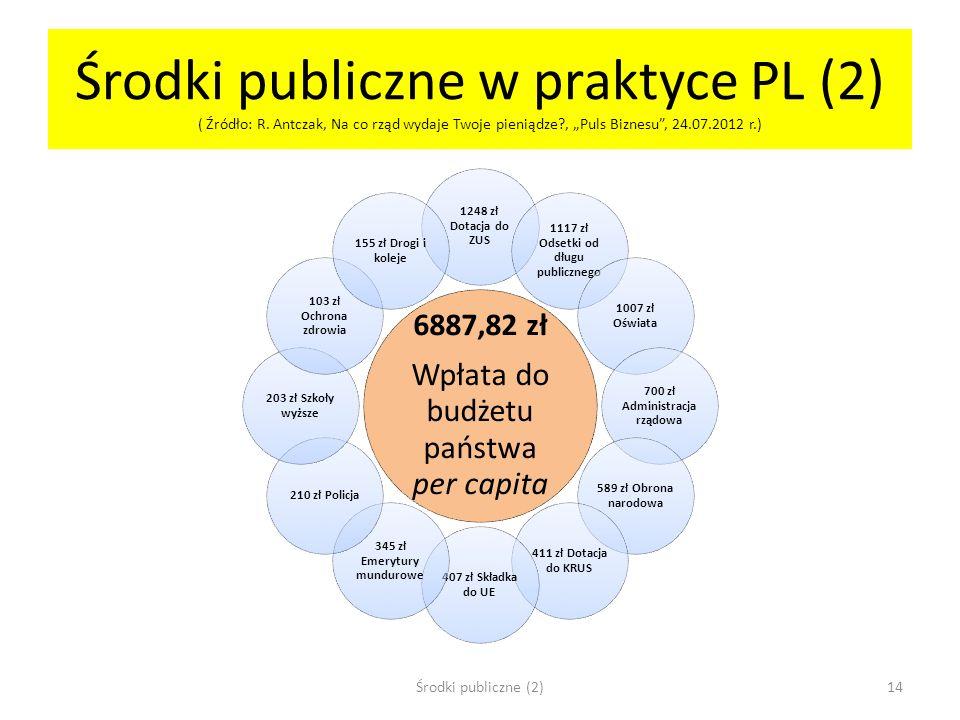 Środki publiczne w praktyce PL (2) ( Źródło: R. Antczak, Na co rząd wydaje Twoje pieniądze?, Puls Biznesu, 24.07.2012 r.) 6887,82 zł Wpłata do budżetu