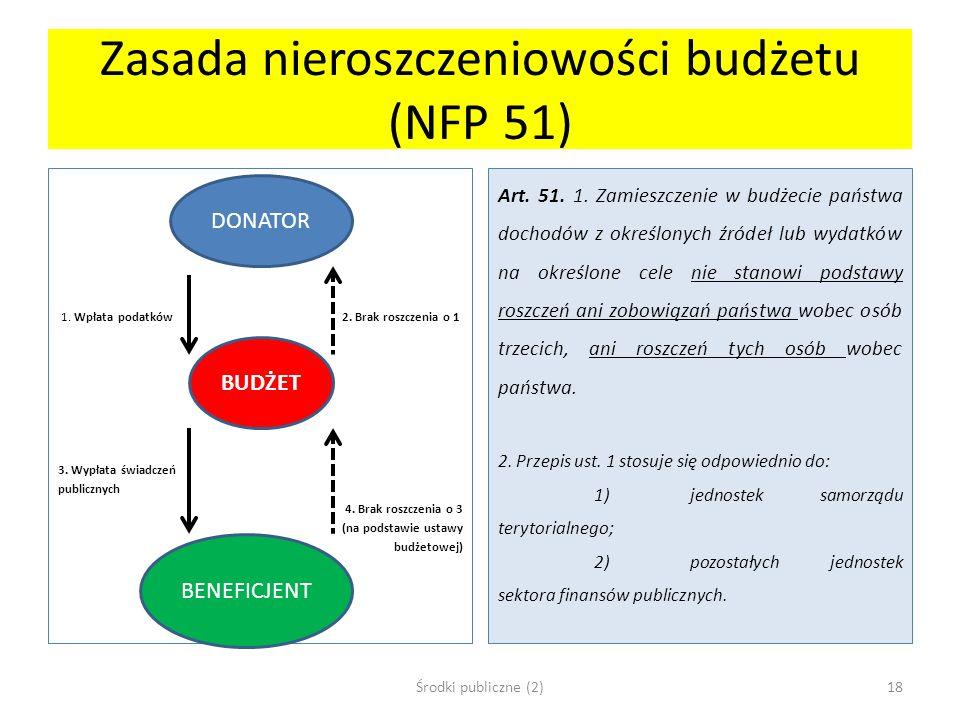 Zasada nieroszczeniowości budżetu (NFP 51) 1. Wpłata podatków 2. Brak roszczenia o 1 3. Wypłata świadczeń publicznych 4. Brak roszczenia o 3 (na podst