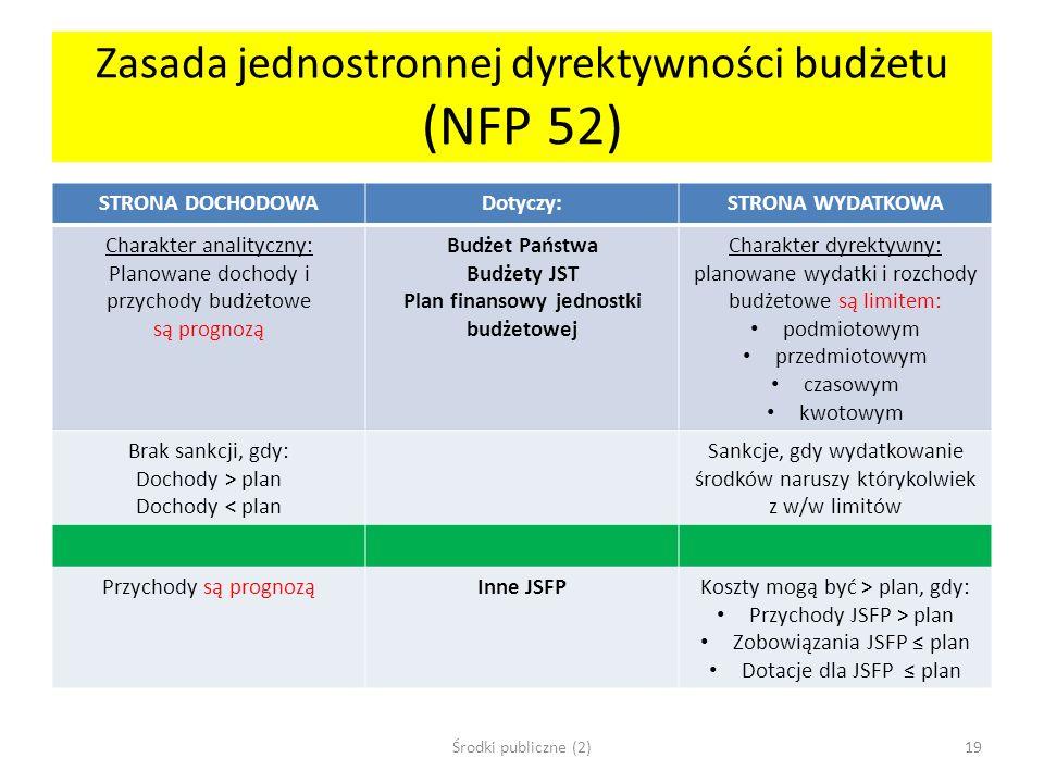 Zasada jednostronnej dyrektywności budżetu (NFP 52) STRONA DOCHODOWADotyczy:STRONA WYDATKOWA Charakter analityczny: Planowane dochody i przychody budż