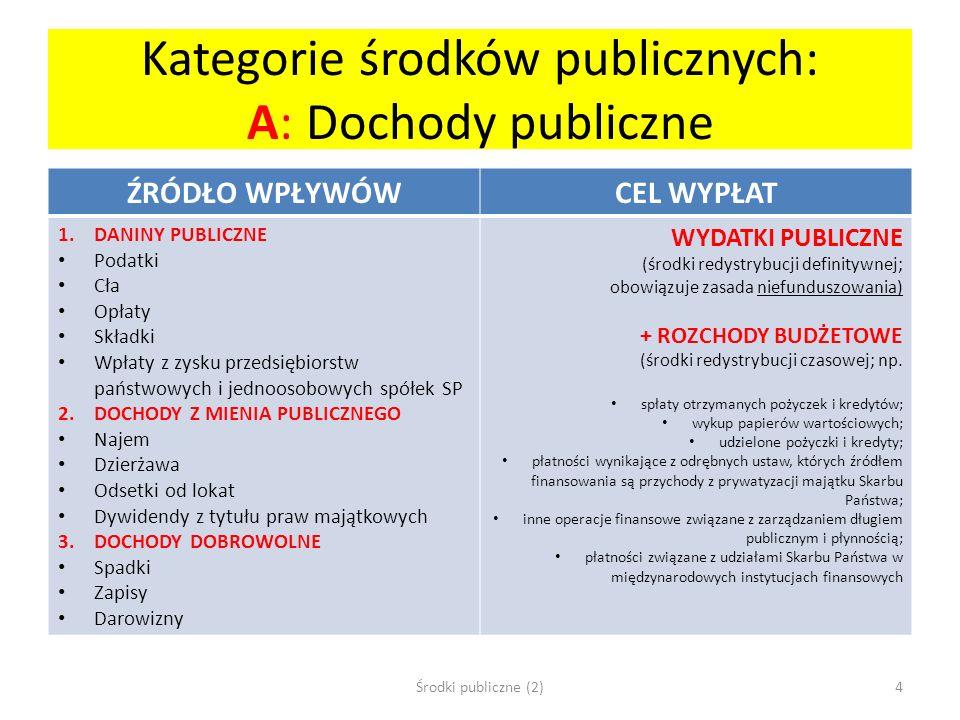 Kategorie środków publicznych: A: Dochody publiczne ŹRÓDŁO WPŁYWÓWCEL WYPŁAT 1.DANINY PUBLICZNE Podatki Cła Opłaty Składki Wpłaty z zysku przedsiębior