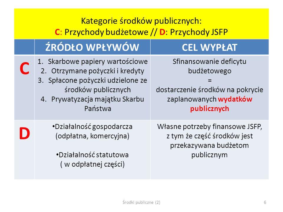 Wydatki publiczne Podział wg doktryny NabywczeTransferowe OsoboweRzeczowe KrajoweZagraniczne MajątkoweBieżące ElastyczneSztywne Podział wg ustawy Wydatki publiczne A: Bieżące B: Majątkowe C: Na obsługę długu SP D: Środki własne UE Środki publiczne (2)7