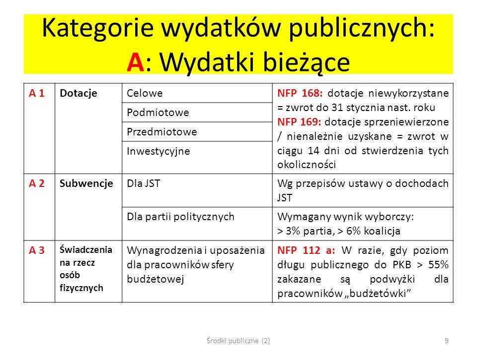 Kategorie wydatków publicznych: A: Wydatki bieżące A 1DotacjeCeloweNFP 168: dotacje niewykorzystane = zwrot do 31 stycznia nast. roku NFP 169: dotacje